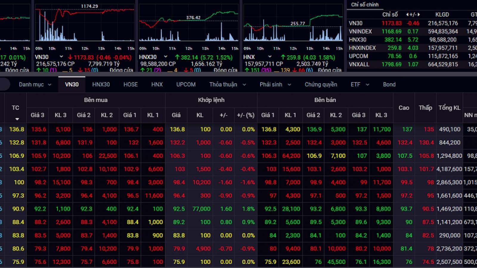 VN-Index hồi phục, tiến về tham chiếu trong phiên giao dịch cuối tuần