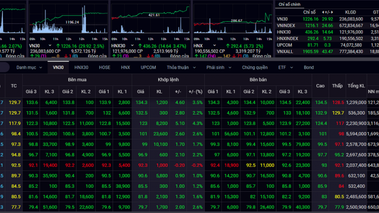 Dòng tiền chảy mạnh vào thị trường chứng khoán, VN-Index vượt đỉnh lịch sử