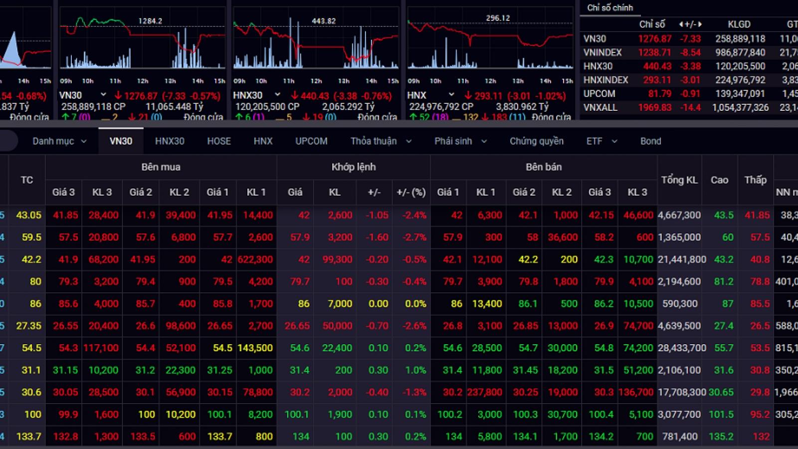 Áp lực bán tháo đột ngột tăng mạnh, VN-Index giảm sâu trong phiên giao dịch cuối tuần