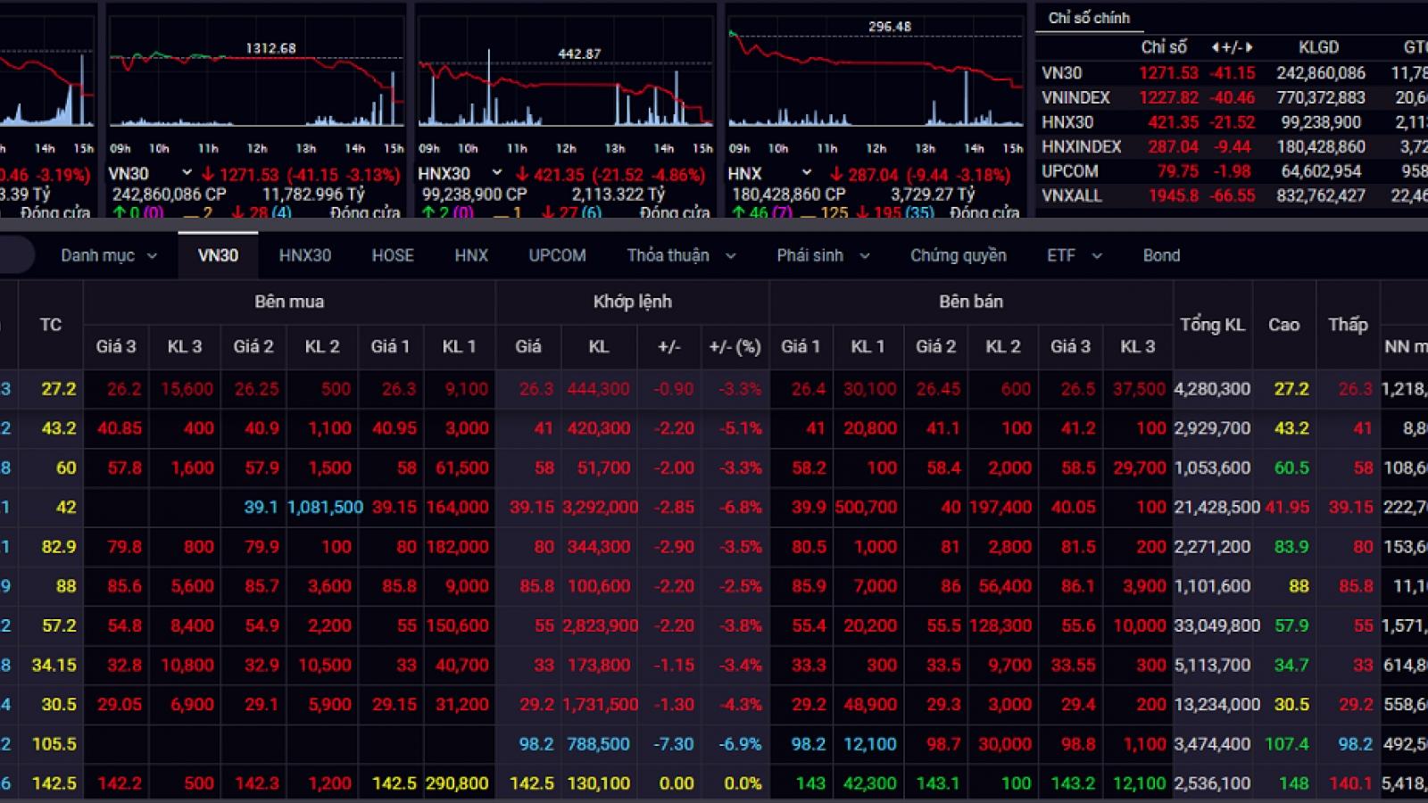 """Áp lực bán gia tăng, hàng loạt mã giảm sàn, VN-Index """"rơi"""" hơn 40 điểm"""