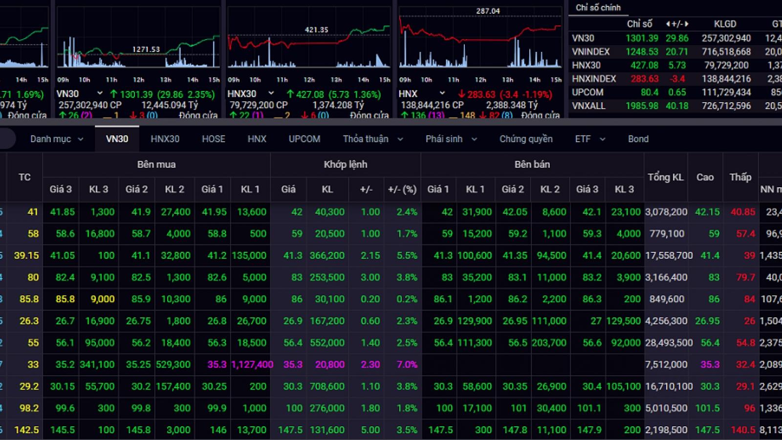 Nhóm cổ phiếu ngân hàng ngân hàng khởi sắc, VN-Index tăng hơn 20 điểm