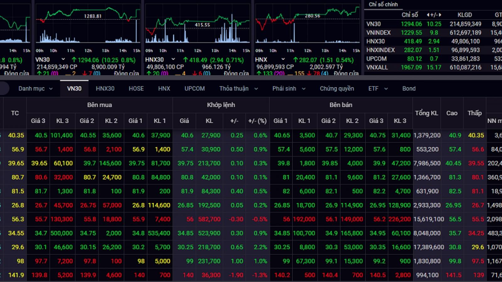 Nhóm ngân hàng dẫn dắt, VN-Index tăng gần 10 điểm