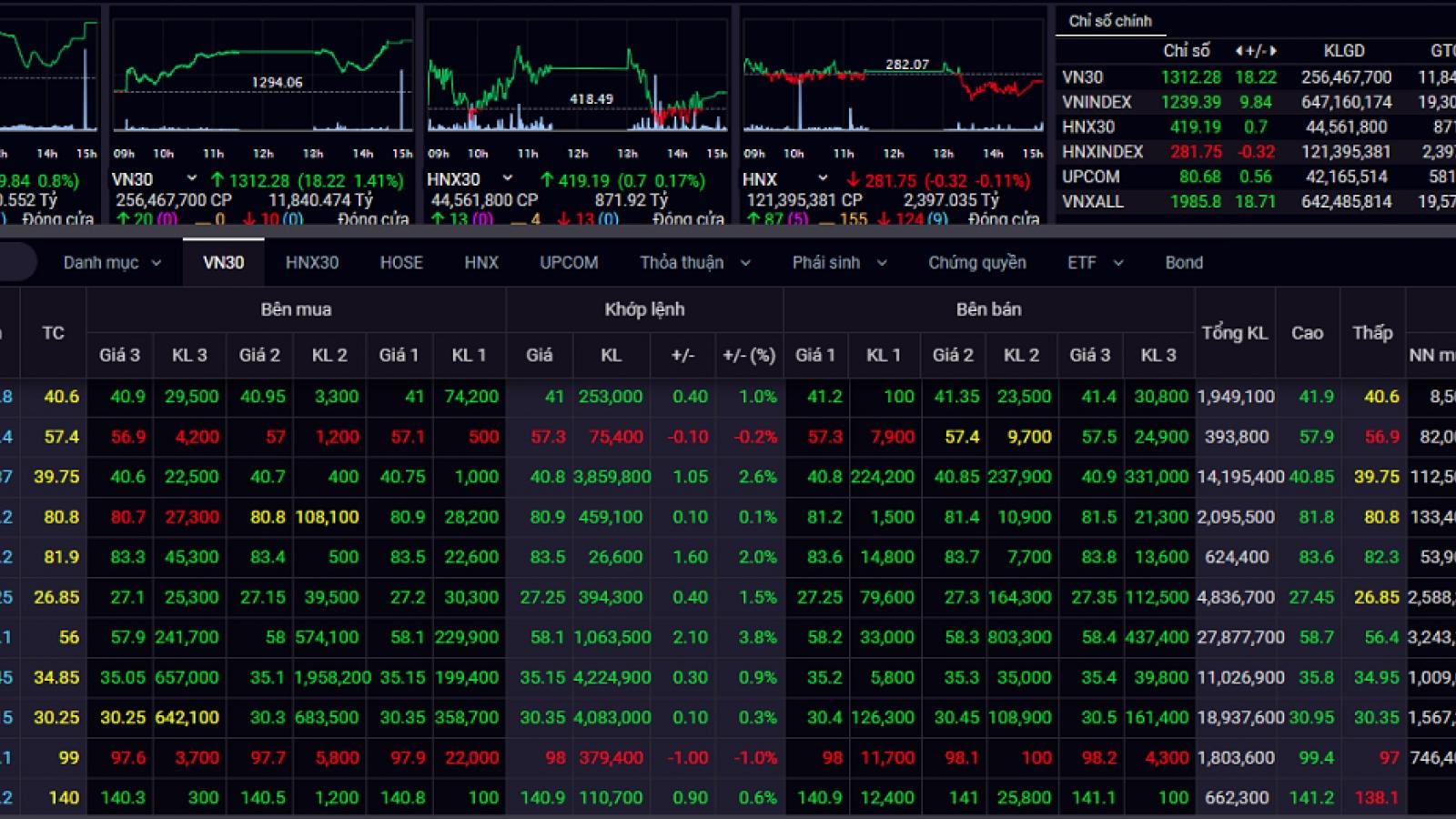 Cổ phiếu lớn bứt phá, VN-Index tiếp tục tăng gần 10 điểm