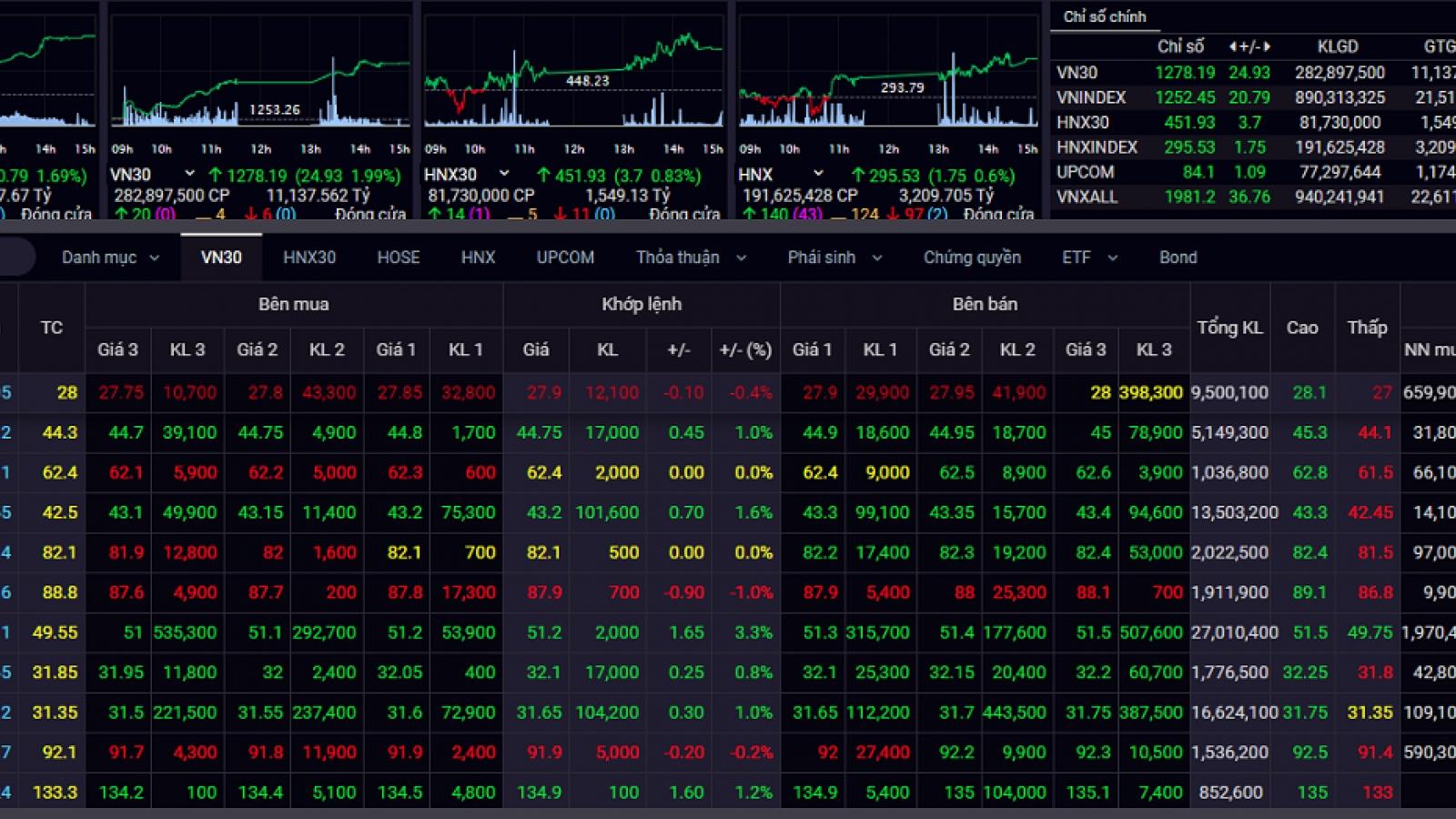 Thanh khoản bùng nổ, VN-Index vượt mốc 1.250 điểm