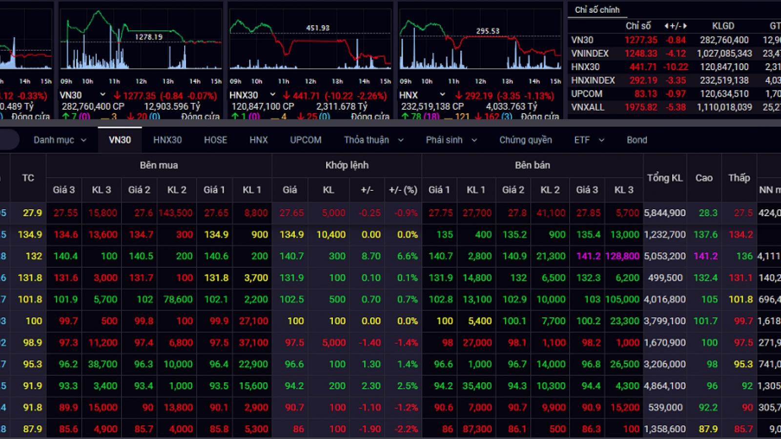 Áp lực chốt lời, VN-Index quay đầu giảm điểm