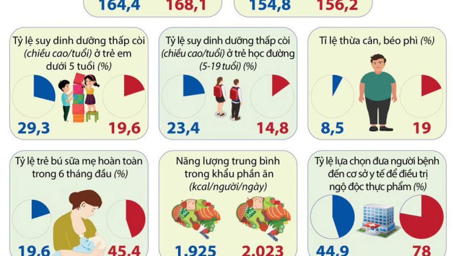 """""""Bức tranh"""" tổng thể về dinh dưỡng của người Việt năm 2020"""