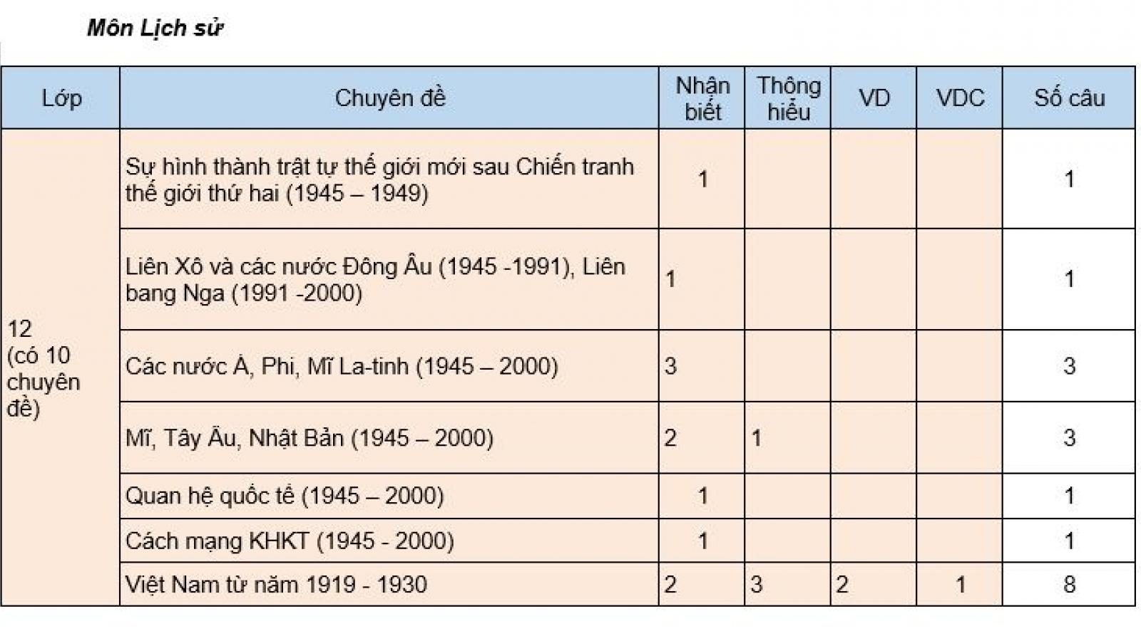 Các câu hỏi trong đề thi tham khảo Lịch sử, Địa lý được ra theo ma trận nào?