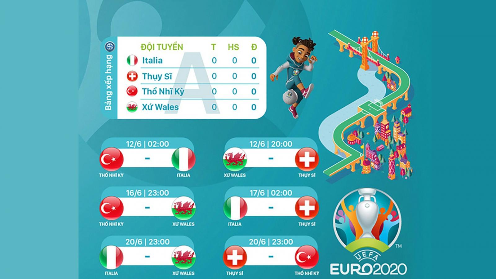 Lịch thi đấu bảng A - EURO 2020: Italia thị uy sức mạnh?