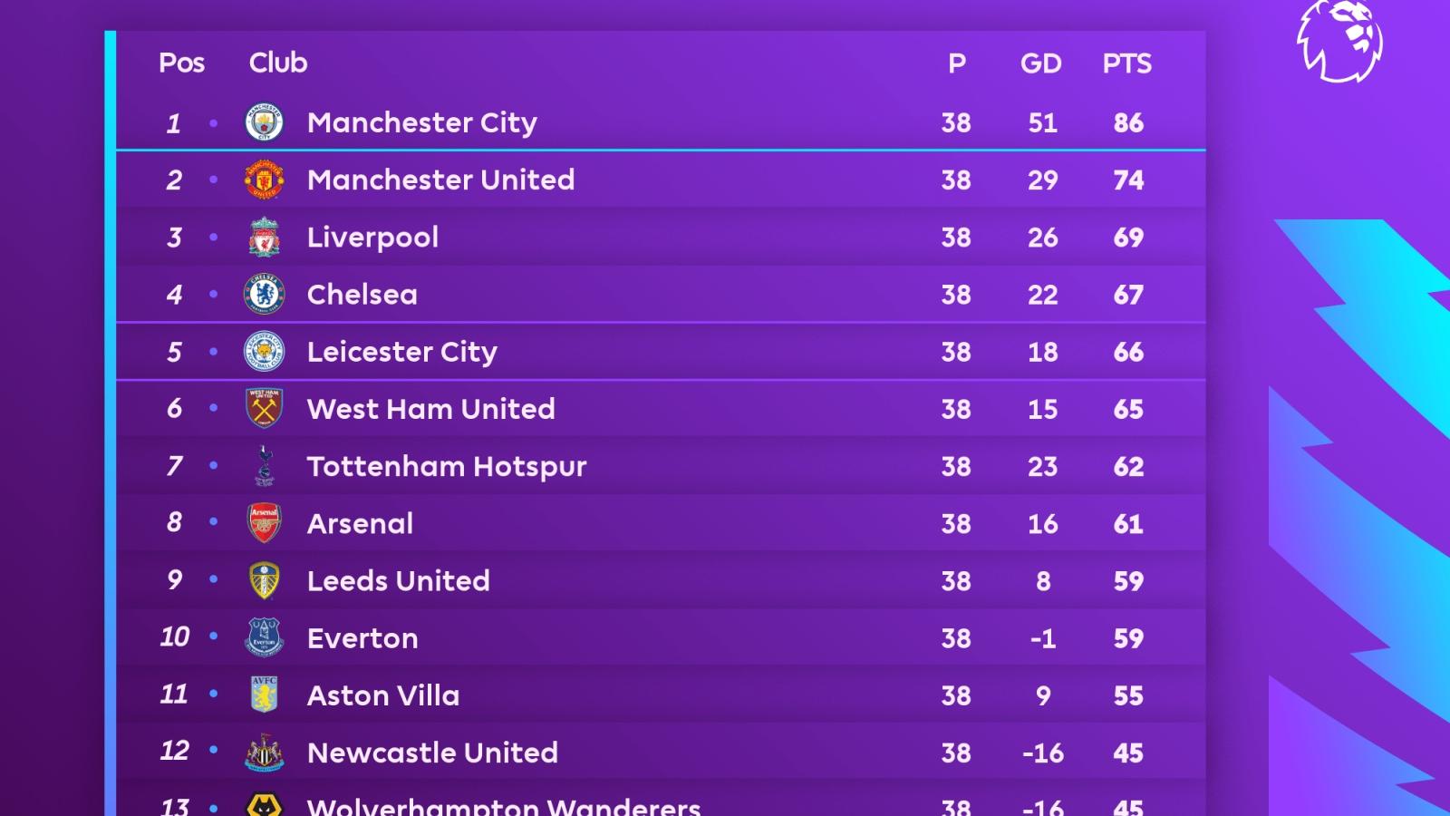 Bảng xếp hạng Ngoại hạng Anh 2020/2021 chung cuộc: Bi kịch của Leicester City