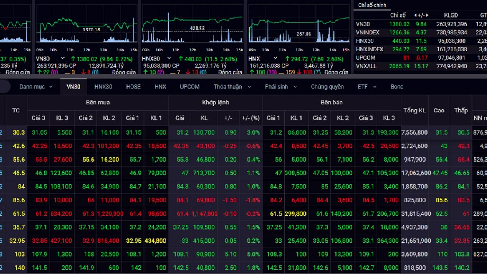 Cổ phiếu ngân hàng tiếp tục là tâm điểm trong phiên giao dịch cuối tuần