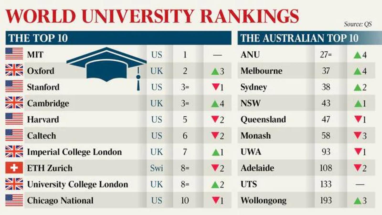 Một số trường Đại học hàng đầu của Australia được nâng hạng trong bảng xếp hạng toàn cầu