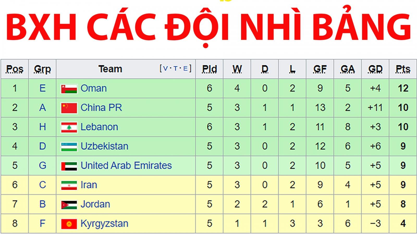 BXH các đội nhì bảng tại vòng loại World Cup 2022 khu vực châu Á mới nhất