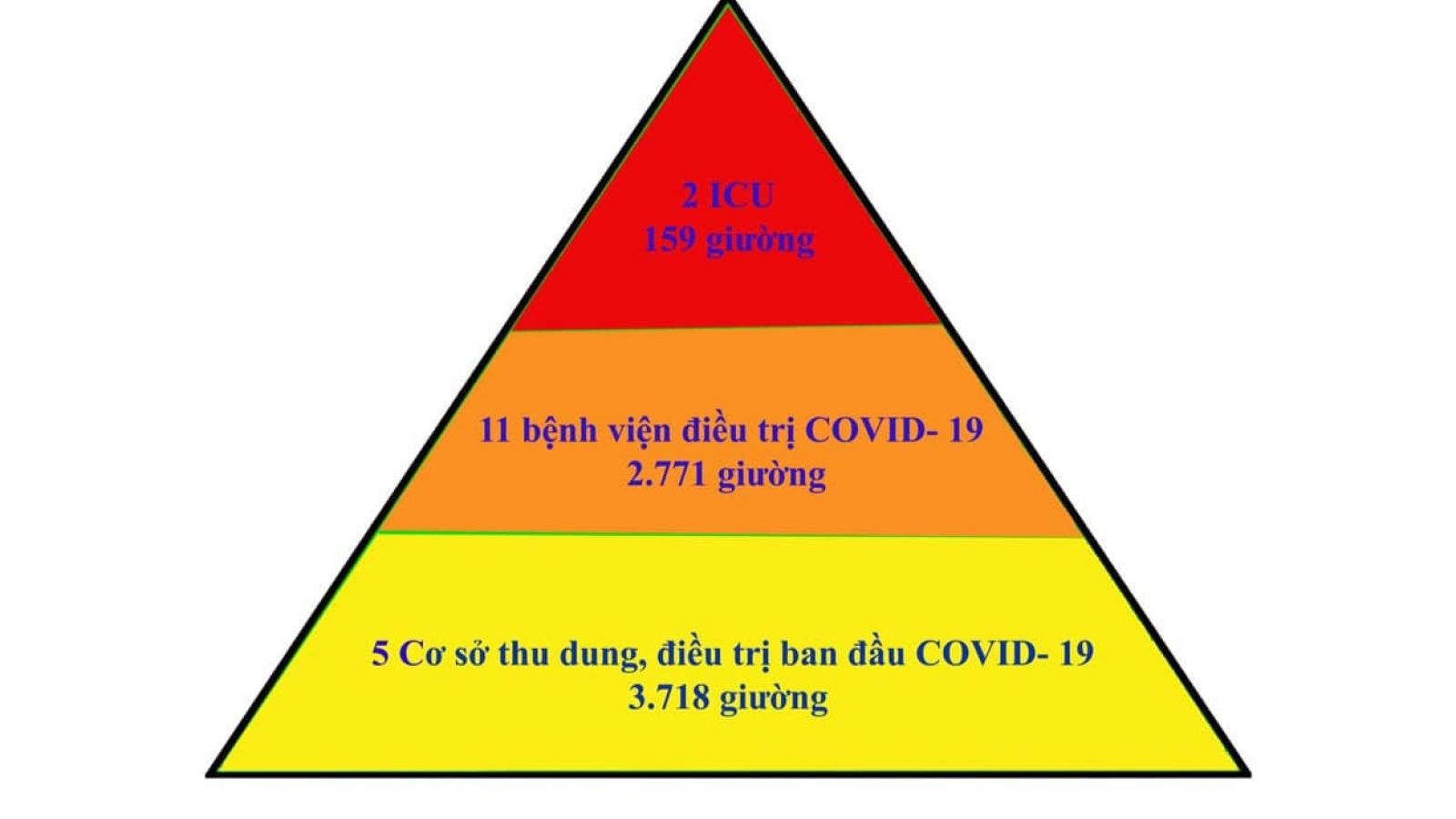 """Bắc Giang áp dụng thành công mô hình """"tháp 3 tầng""""trong điều trị bệnh nhân COVID-19"""