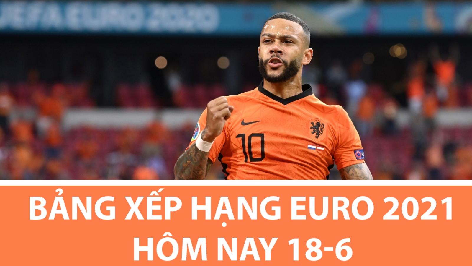 Bảng xếp hạng EURO 2021 hôm nay 18/6: Xác định 3 đội giành vé sớm