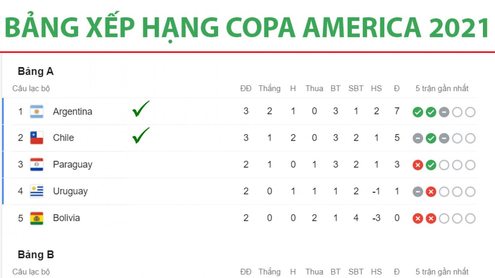 Bảng xếp hạng Copa America 2021 mới nhất: Brazil, Argentina và Chile vào tứ kết
