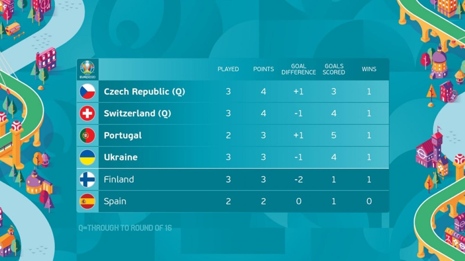BXH các đội hạng 3 vòng bảng EURO 2021: Phần Lan, Ukraine chờ phép màu