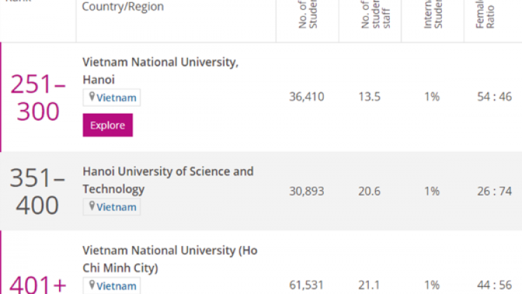 Three local universities make annual Times Higher Education list
