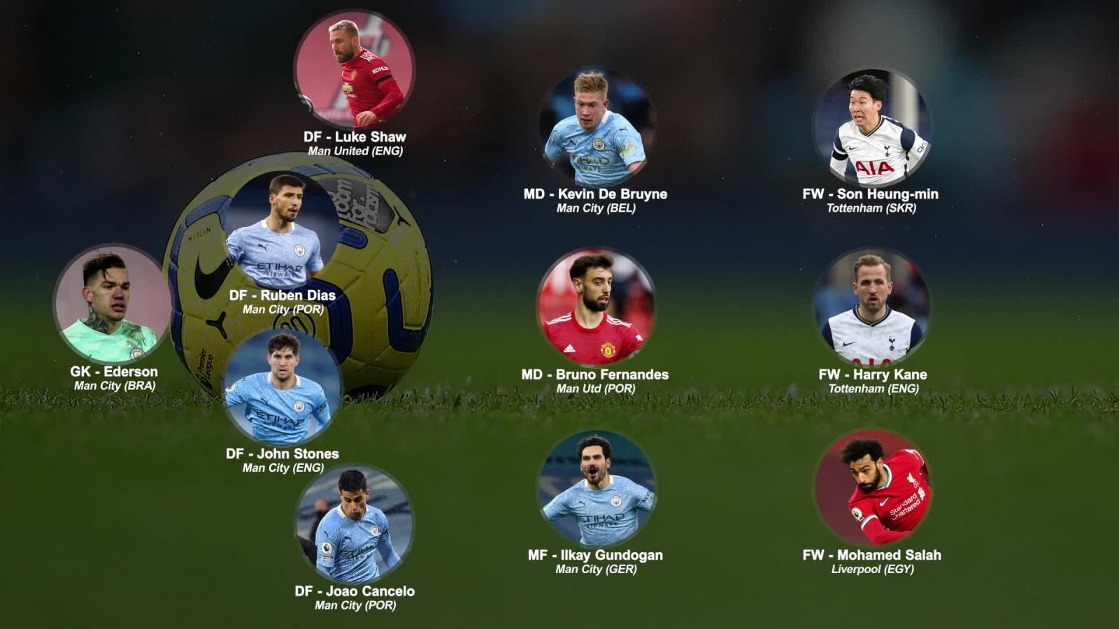 MU và Man City thống trị đội hình xuất sắc nhất Premier League 2020/2021