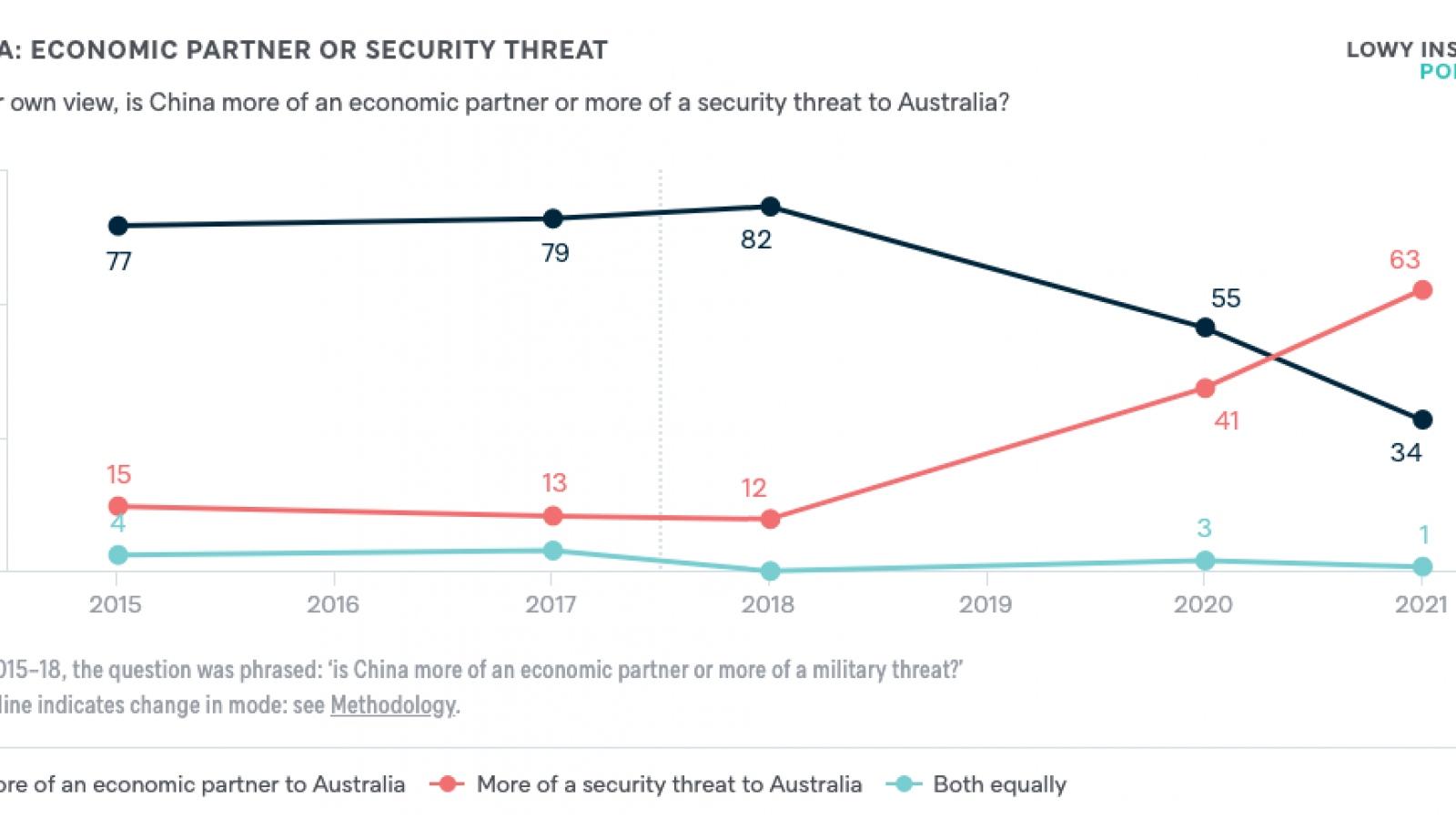 Người dân Australia sụt giảm lòng tin đối với Trung Quốc