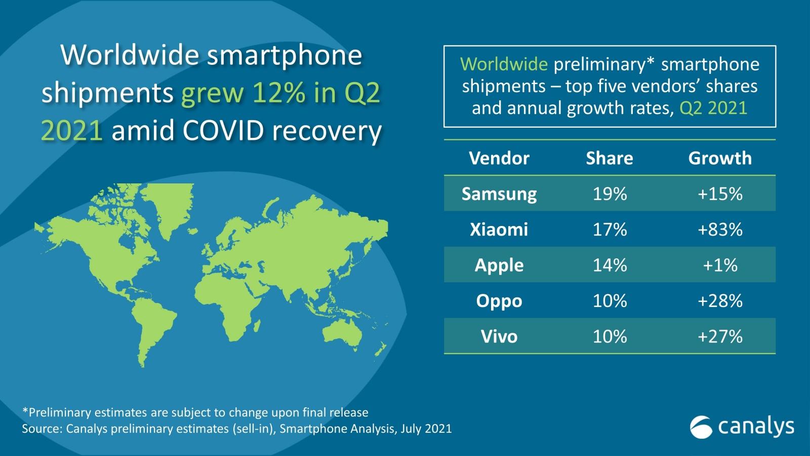 Xiaomi vượt Apple, đứng thứ 2 thị trường smartphone