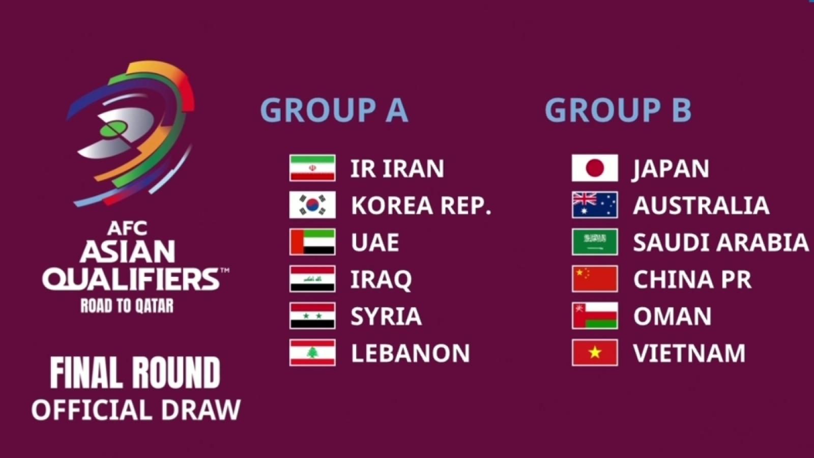 Bốc thăm vòng loại thứ 3 World Cup 2022: ĐT Việt Nam cùng bảng với Trung Quốc