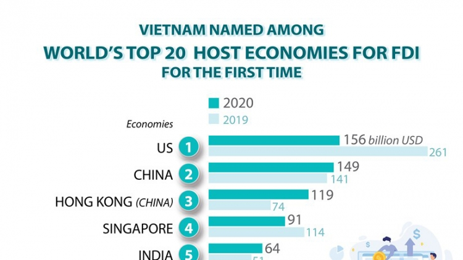 Vietnam among world's top 20 host economies for FDI
