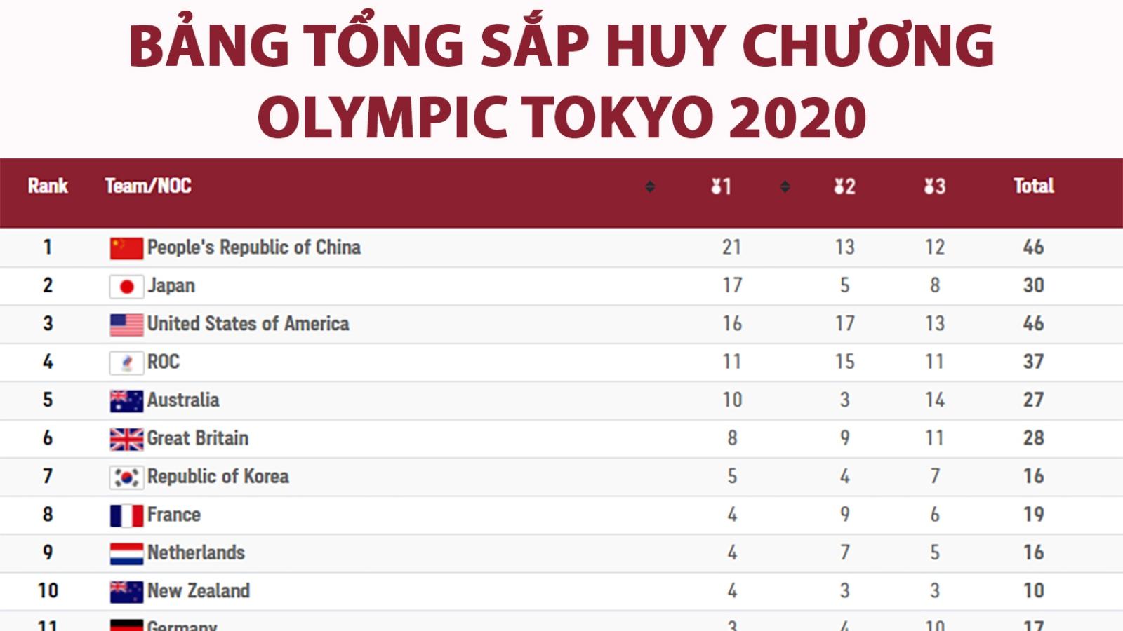 Bảng tổng sắp huy chương Olympic 2020: Trung Quốc hơn Mỹ 5 HCV, Malaysia có huy chương