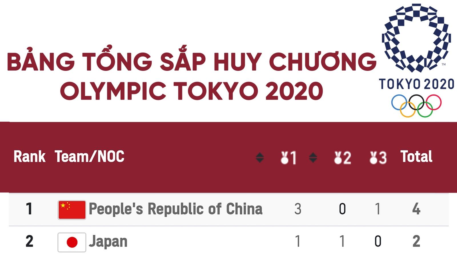Bảng tổng sắp huy chương Olympic Tokyo ngày 29/7: Nhật Bản dẫn đầu, Trung Quốc qua mặt Mỹ