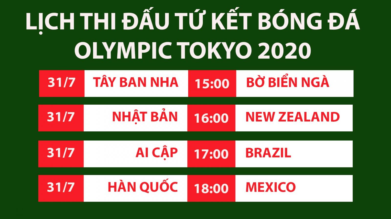 Lịch thi đấu vòng tứ kết bóng đá nam Olympic Tokyo 2020