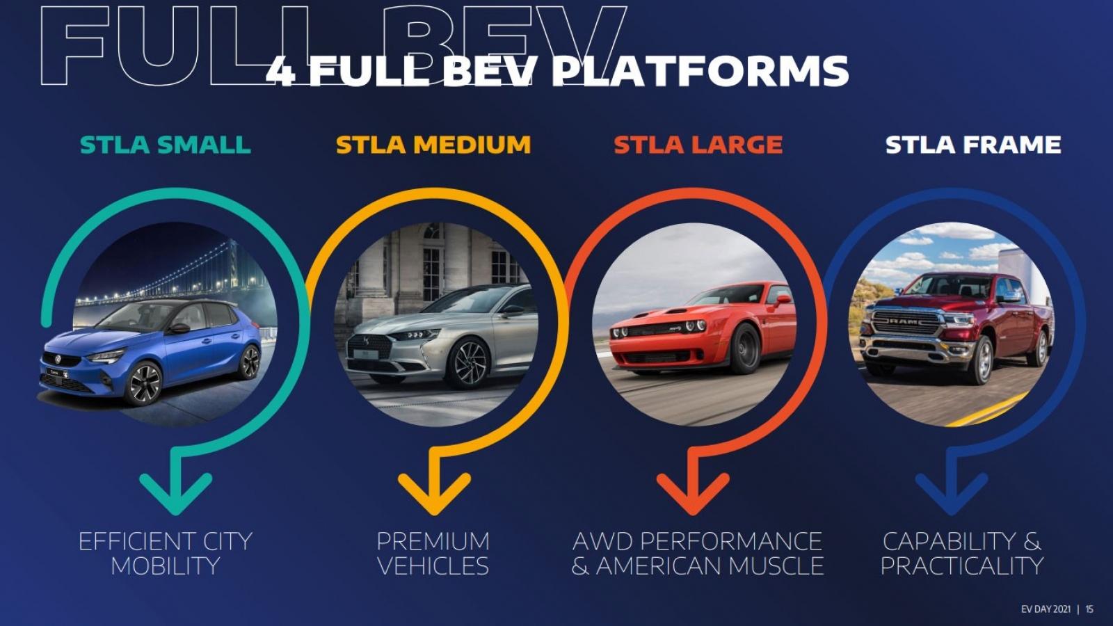 Stellantis công bố về 4 nền tảng EV mới