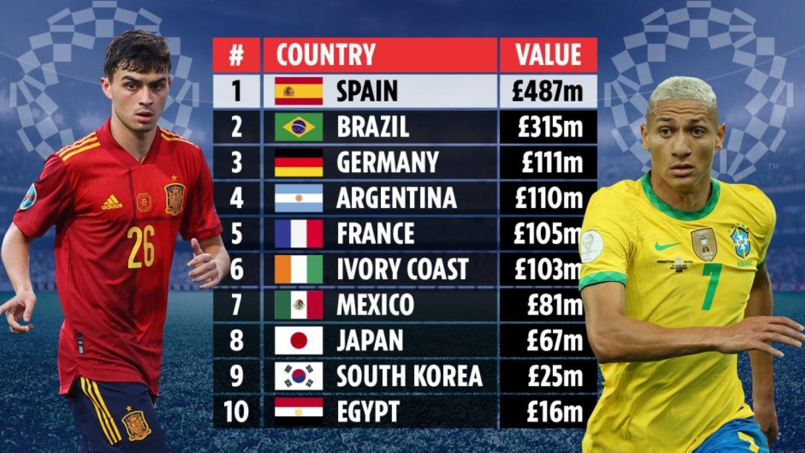 Top 10 đội hình đắt giá nhất môn bóng đá nam Olympic Tokyo