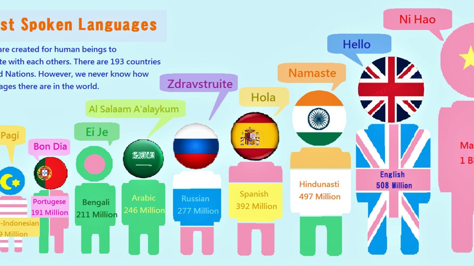 Tiếng Việt là ngôn ngữ phổ biến thứ 21 trên thế giới