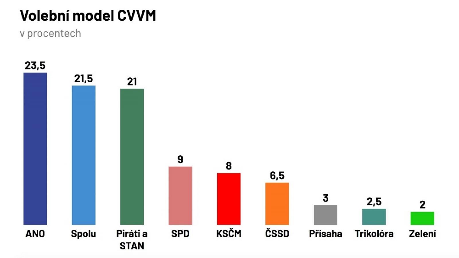 Bầu cử Hạ viện Séc 2021: Có 22 đảng và phong trào đệ trình danh sách ứng cử viên tranh cử