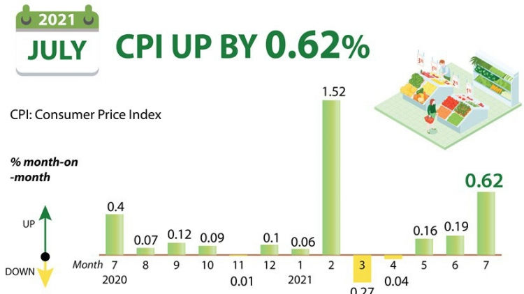 July CPI up by 0.62% month-on-month