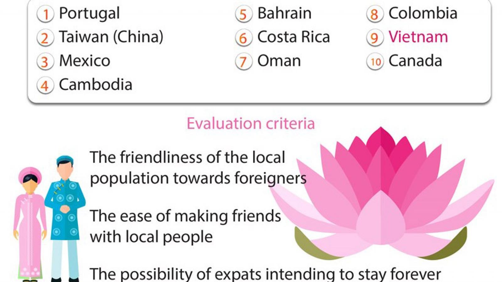 Vietnam among ten friendliest countries in the world in 2021