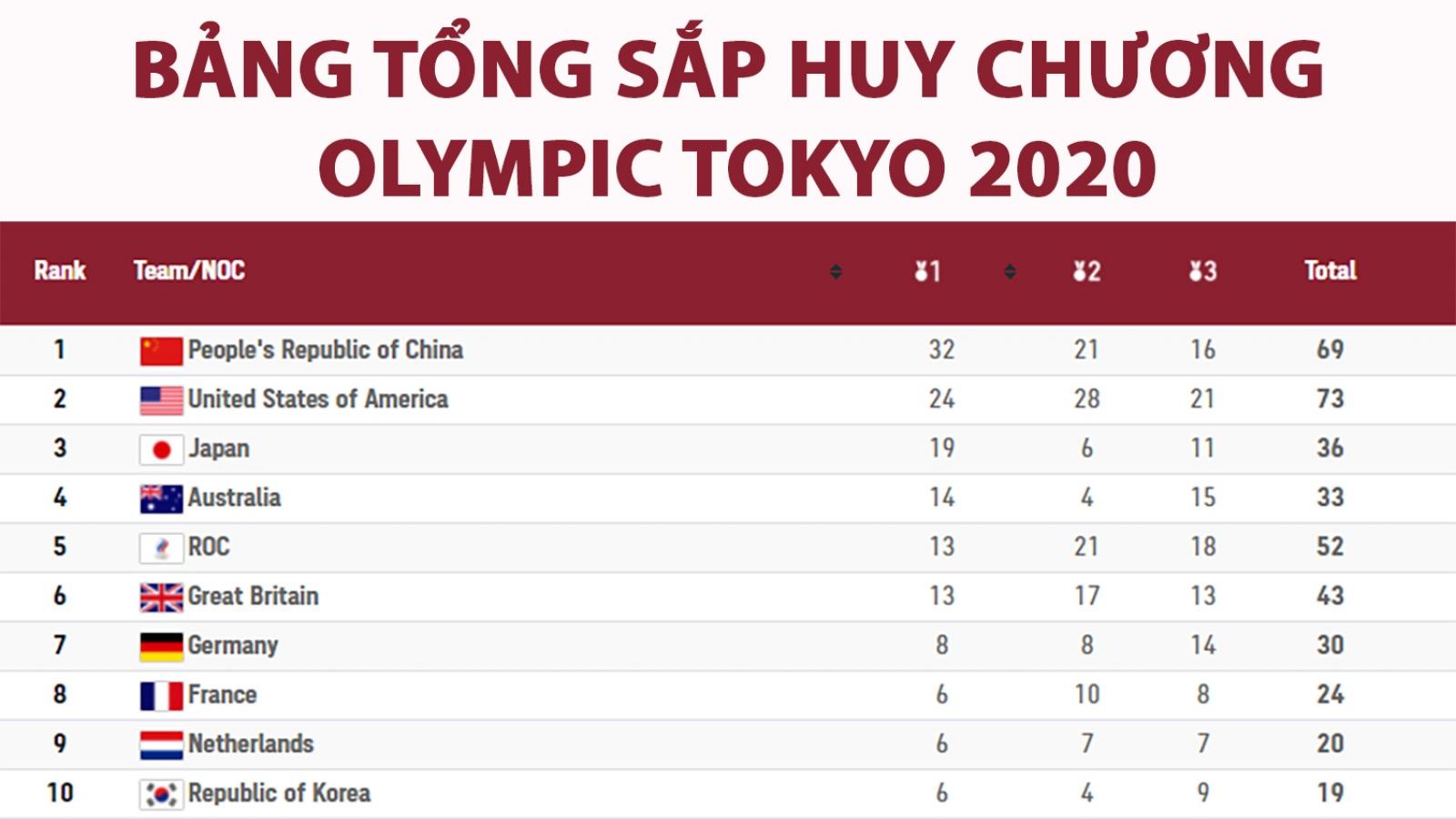 Bảng tổng sắp huy chương Olympic Tokyo 2020 ngày 4-8: Trung Quốc bỏ xa Mỹ