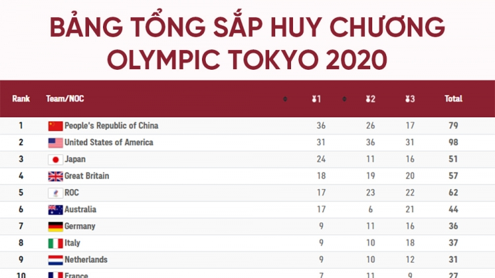 Bảng tổng sắp huy chương Olympic Tokyo 2020 ngày 7/8: Mỹ hụt hơi trước Trung Quốc