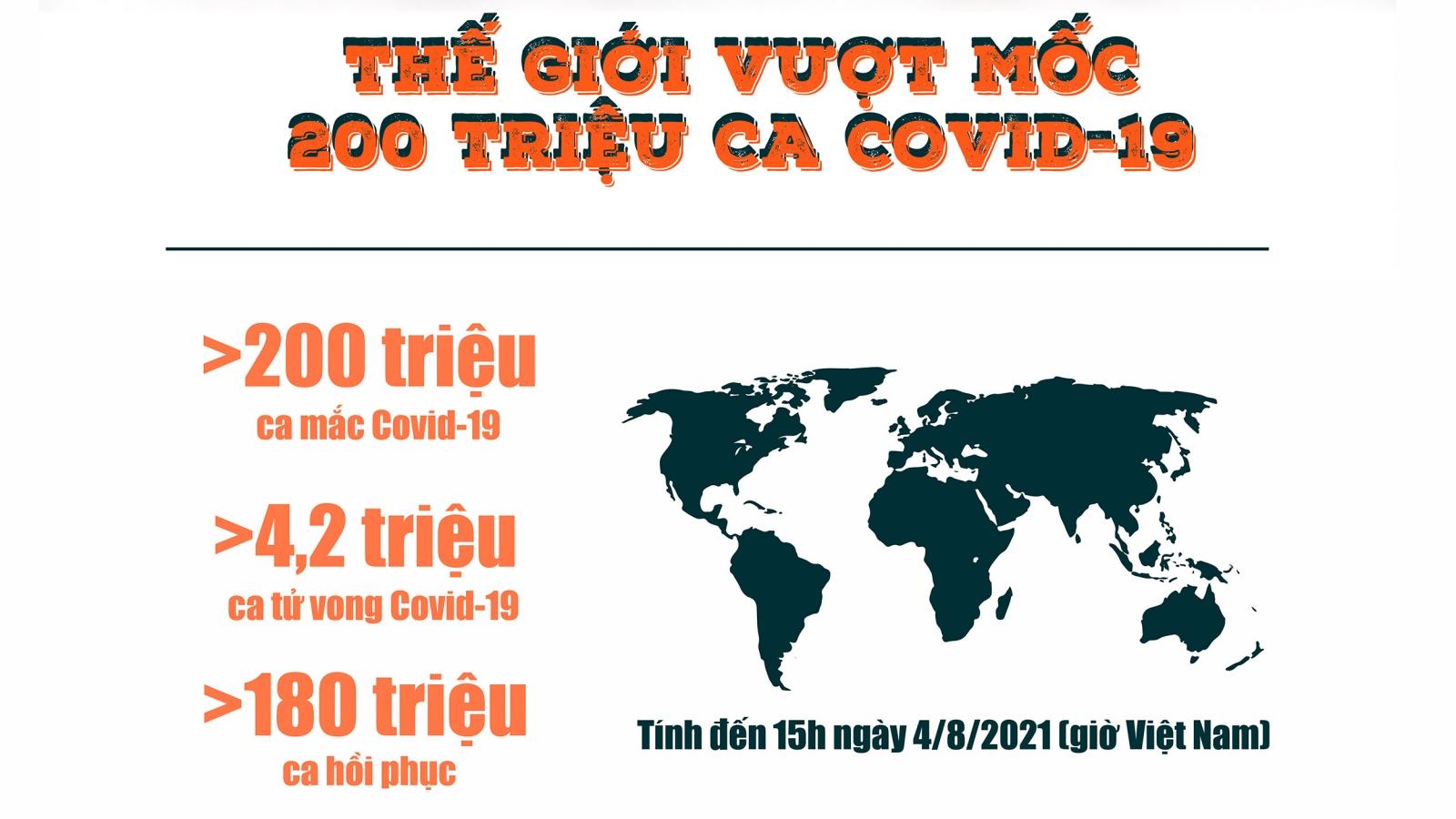 """Thế giới vượt 200 triệu ca Covid-19 trước sự """"thống trị"""" của biến thể Delta"""