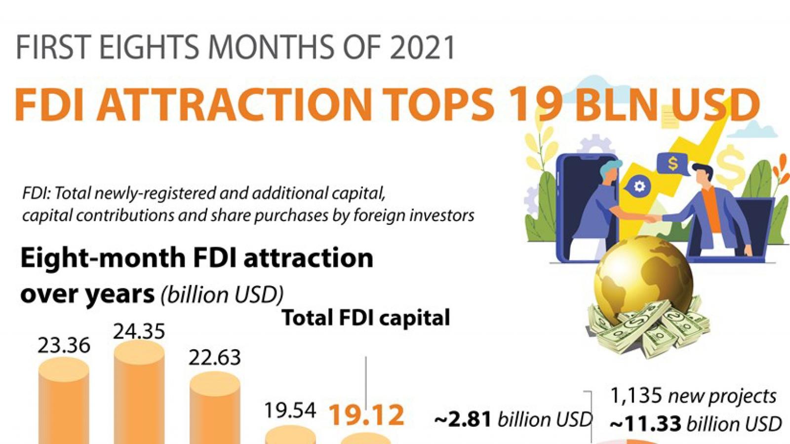 FDI attraction in eight months tops US$19 billion