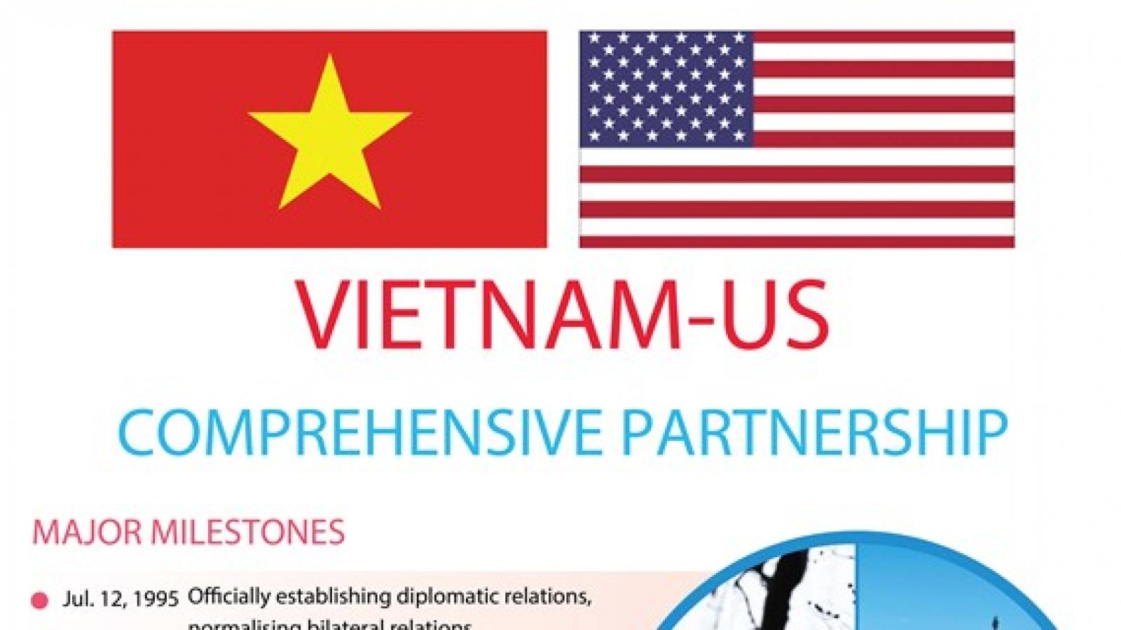 Vietnam - US comprehensive partnership thriving over decades