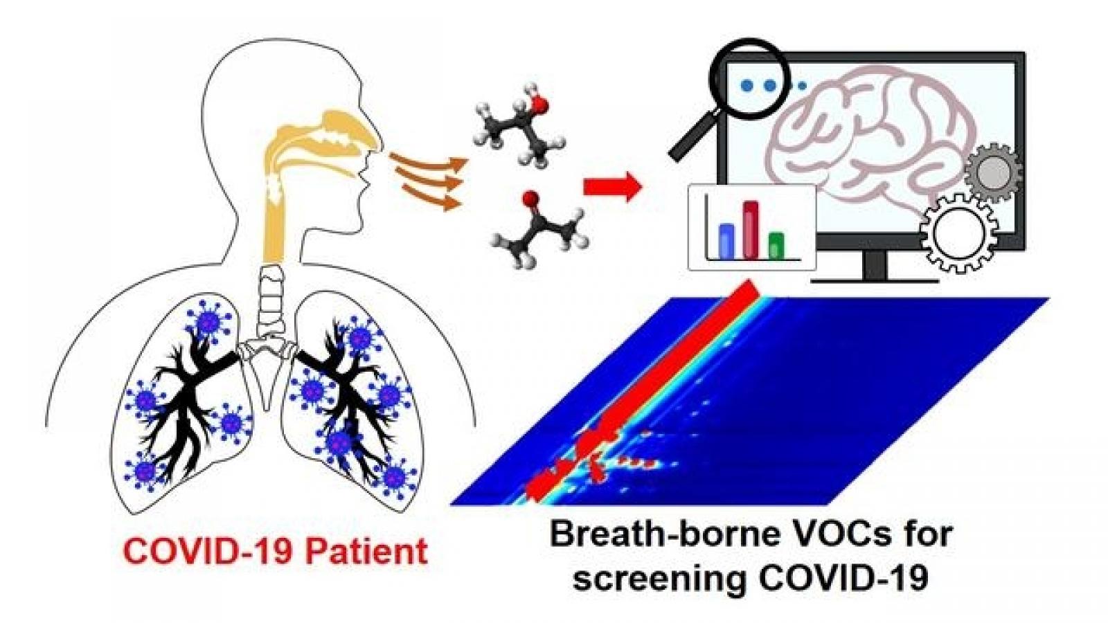 Trung Quốc: Xét nghiệm Covid-19 qua hơi thở cho kết quả sau 10 phút