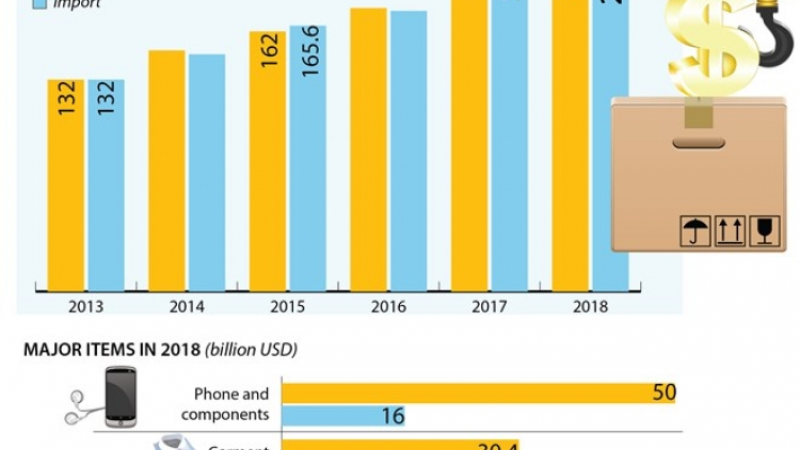 Vietnam's trade surplus reaches US$7.2 billion