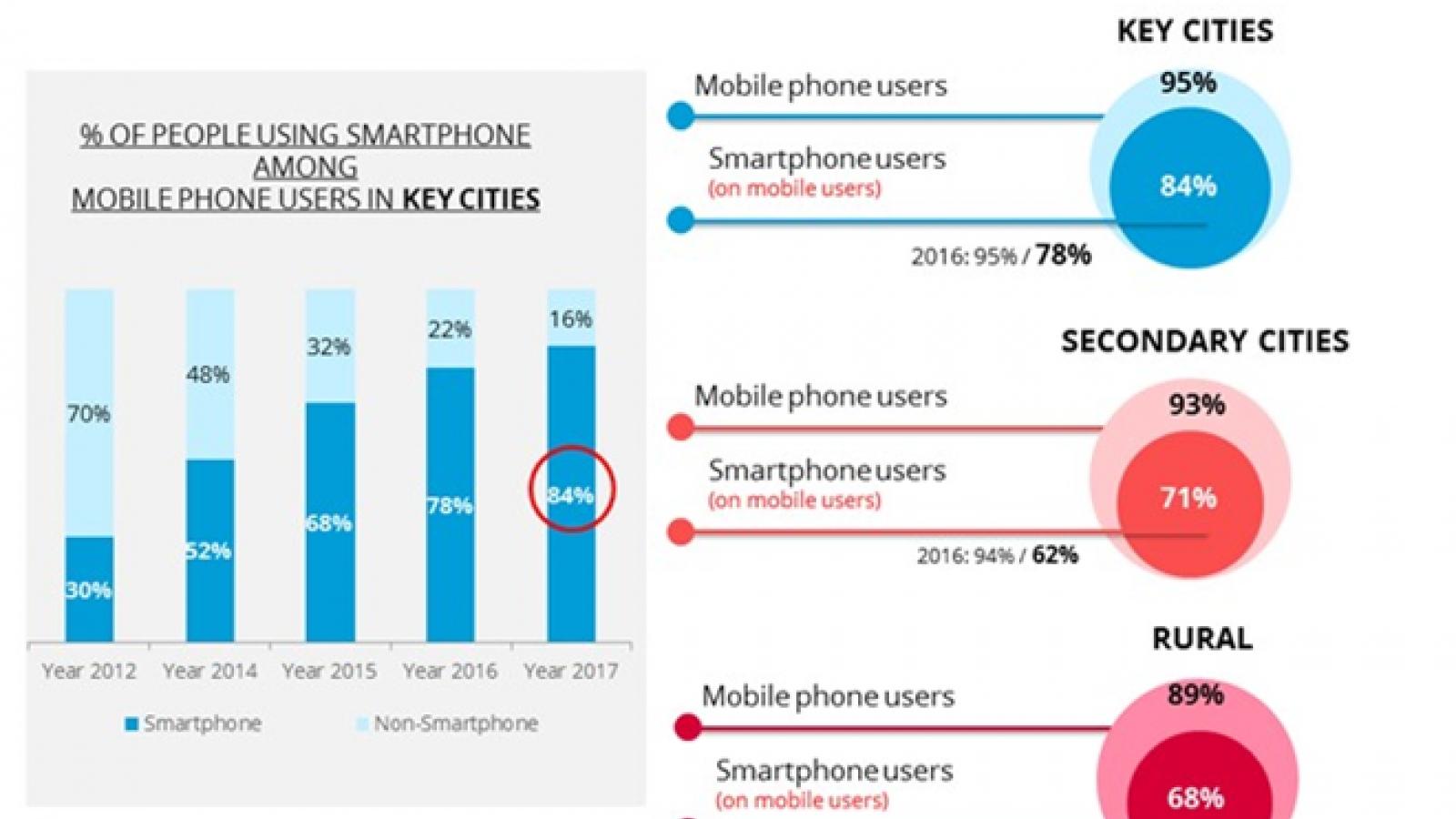 Smartphone ownership keeps growing: Nielsen Vietnam report