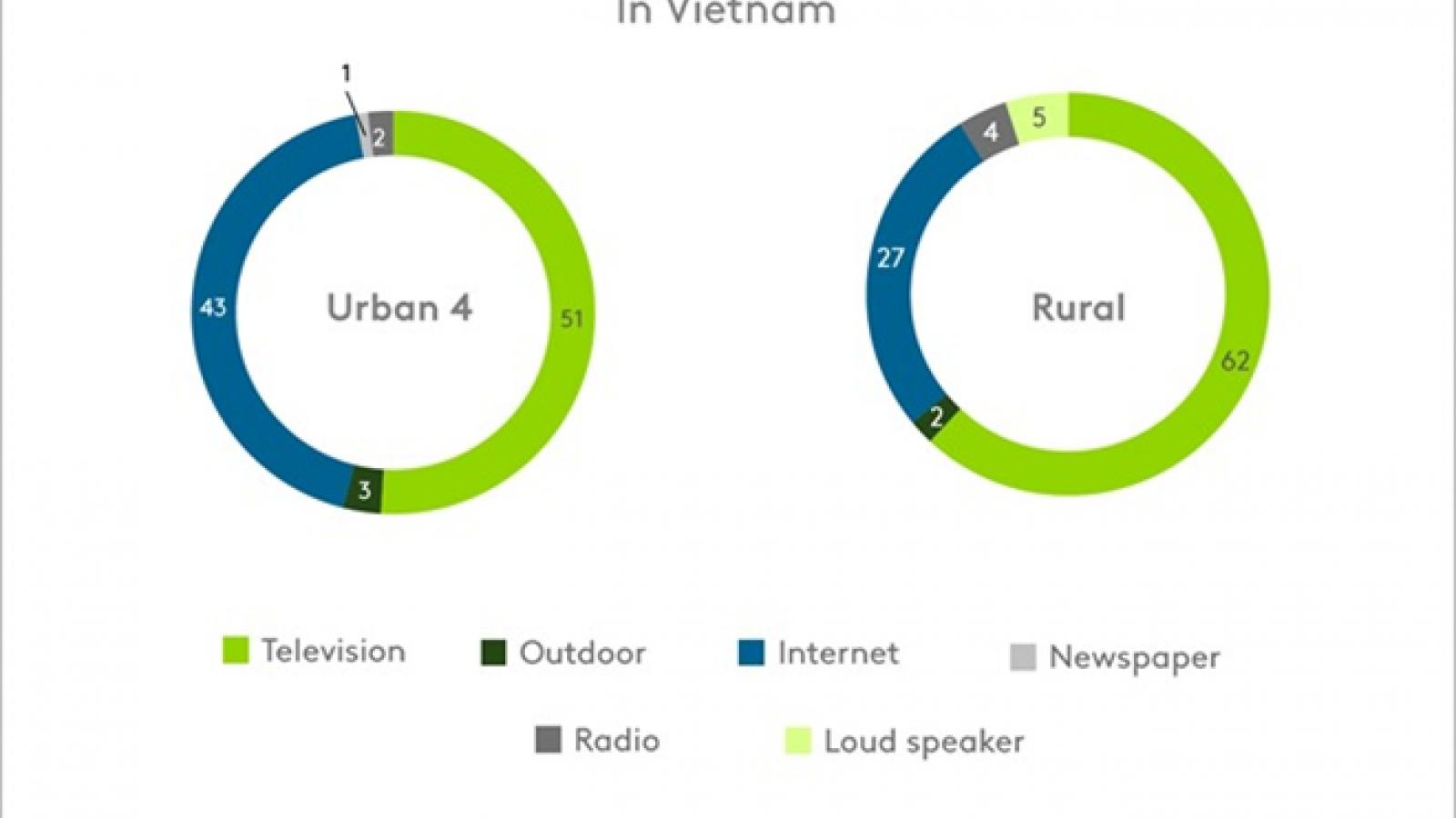 Vietnam to spend US$2.9 billion on advertising