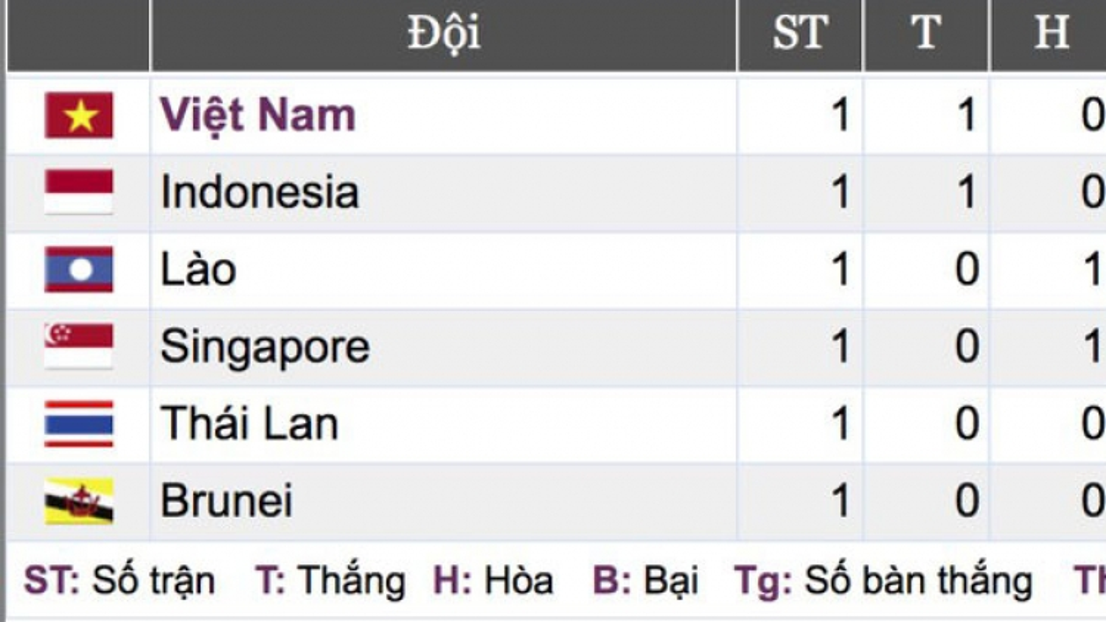 Vietnam's U22 squad tops group rankings at SEA Games 30
