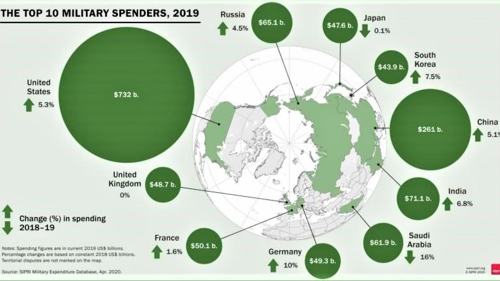 Các xu hướng và hiện tượng chính trong chi tiêu quốc phòng năm 2019
