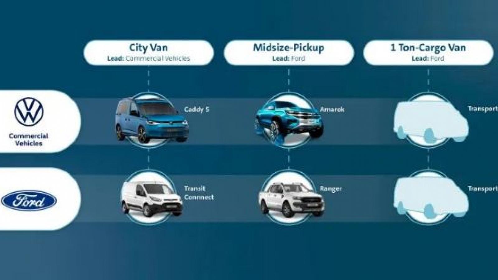 Ford và VW ký thỏa thuận về xe điện, xe bán tải và xe thương mại mới