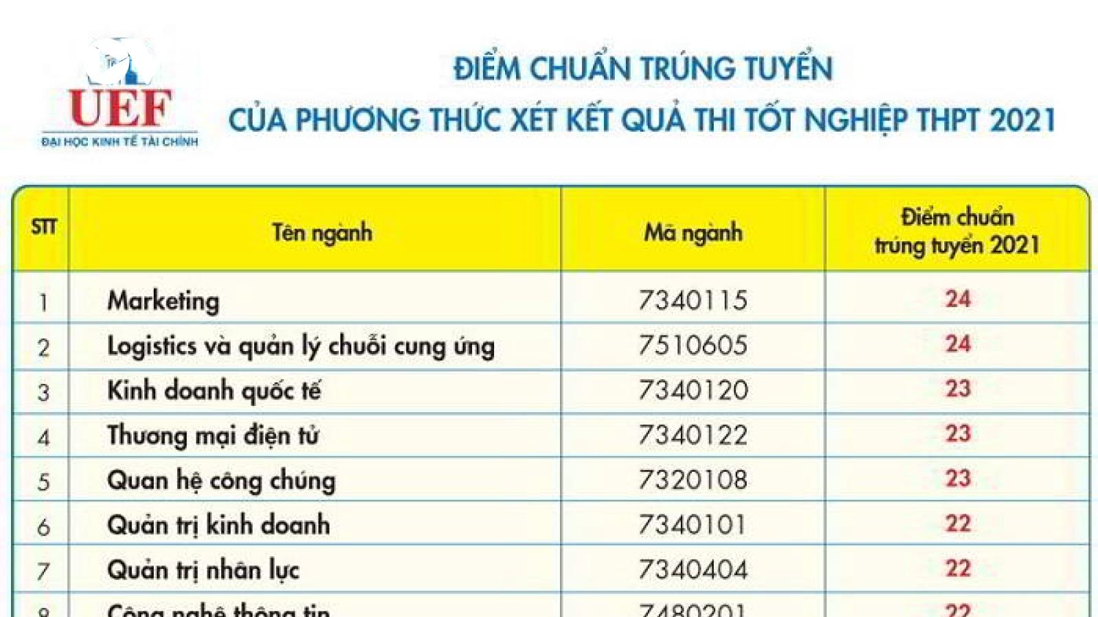 Điểm chuẩn ĐH Kinh tế - Tài chính TP.HCM cao nhất ngành Marketing 24 điểm