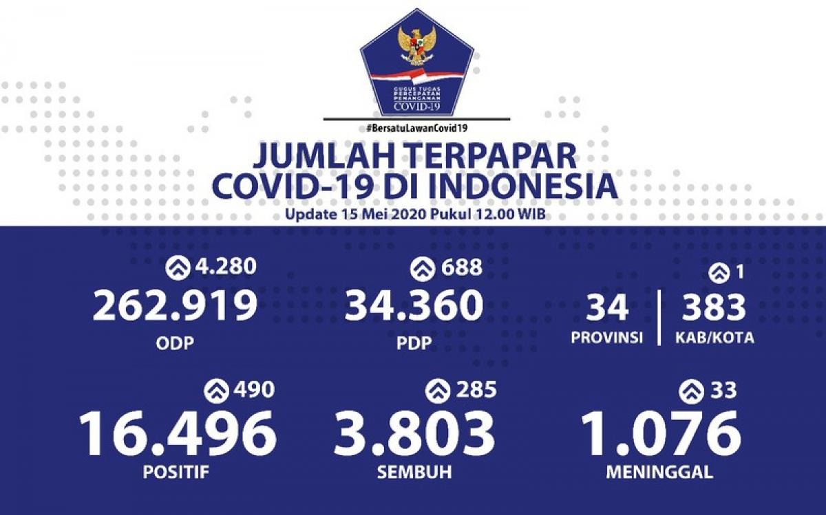 Số ca mắc Covid-19 tại Indonesia và thế giới ngày 15/5/2020. Nguồn : GPPI