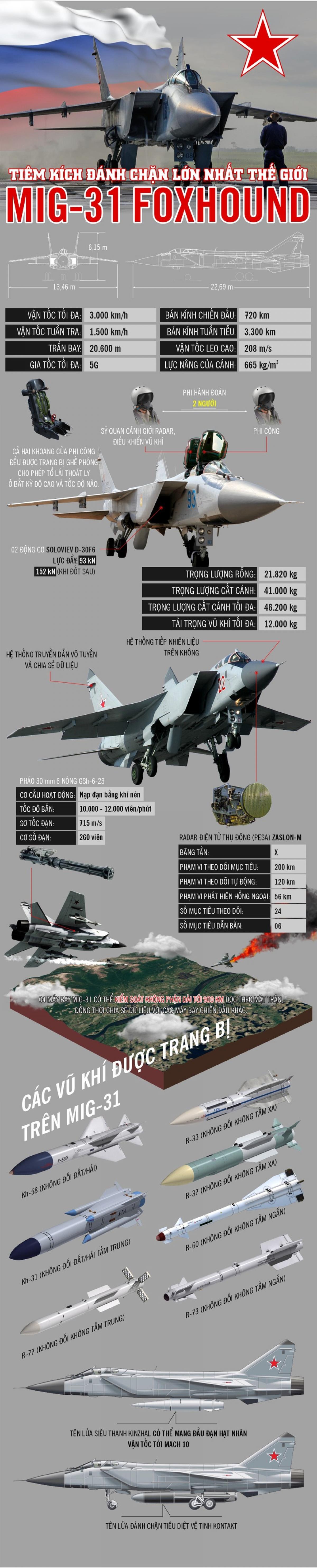infographic_mig_31.jpg